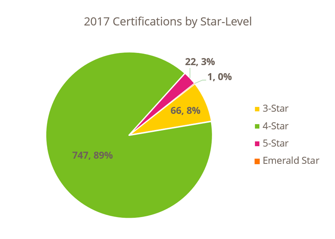 2017 Built Green Certifications by Star-Level