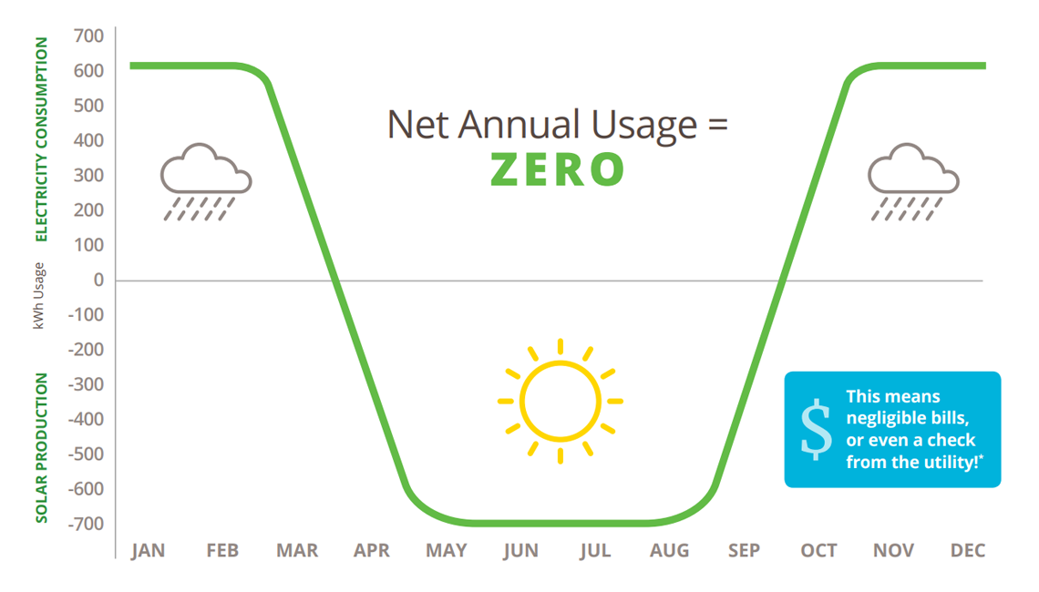 Chart of solar production vs. electricity consumption in Net Zero Energy homes