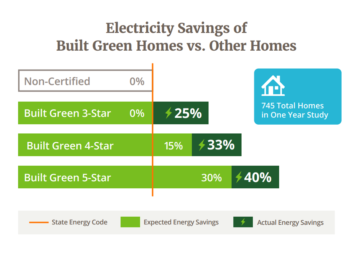 Electricity Savings of Built Green Homes vs. Other Homes