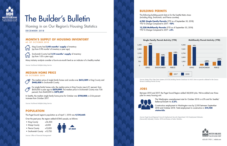 Builder's Bulletin Housing Statistics